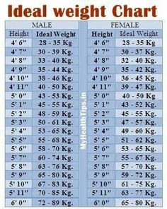 Ideal weight chart www infiya com pinterest weight charts