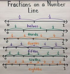 Fractions on a Number Line anchor chart. I'm really liking anchor charts as a tool! Teaching Fractions, Math Fractions, Teaching Math, Dividing Fractions, Equivalent Fractions, Adding Fractions, Teaching Geometry, Math Charts, Math Anchor Charts
