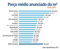 Preço do metro quadrado tem alta de 0,9% em março, aponta FipeZap.