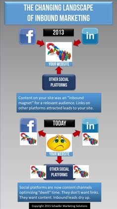 Facebook content strategy is a time bomb for inbound marketing