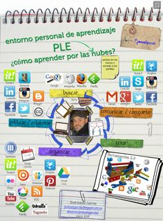 Representación de mi PLE Map, Education, Instagram, Classroom, Learning, Libros, Location Map, Teaching, Onderwijs
