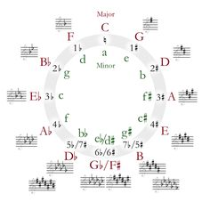 Circle of fifths... for kimber