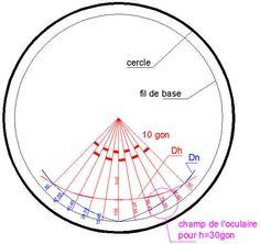 cercle diagramme