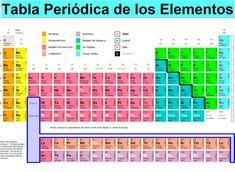 tabla periodica dinamica de los elementos tabla periodica tabla periodica completa tabla periodica