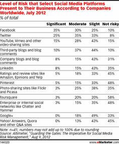 Level of Risk that Select Social Media Platforms Present to Their Business According to Companies Worldwide, July 2012 (% of total) Marketing Channel, Inbound Marketing, Content Marketing, Social Media Marketing, Social Media Statistics, Social Media Site, Social Networks, Crm System, Risk Management