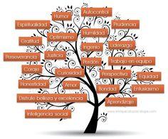 24-fortalezas-de-psicologia-positiva.jpg (742×619)