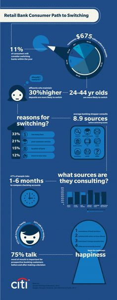 Retail Banking: Why Consumers Switch Banks - Infographic