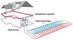 Ground-source heat pumps require three elements: heat exchanger, heat pump and distribution system.