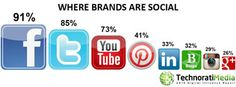 Brands invest in bloggers for marketing