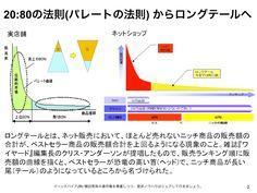 20:80の法則(パレートの法則)とロングテール理論の違い http://yokotashurin.com/etc/longtail.html