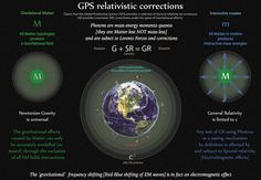 Tetryonics - The 'gravitational' shifting of EM waves is a result of Lorentz corrections to mass-energy geometries in EM fields [SR] - photons are 'matter-less' particles of energy momenta [no topology] Holographic Universe, Physics Formulas, Earth's Magnetic Field, Global Positioning System, String Theory, Parallel Universe, Quantum Mechanics, Science Education, Fields