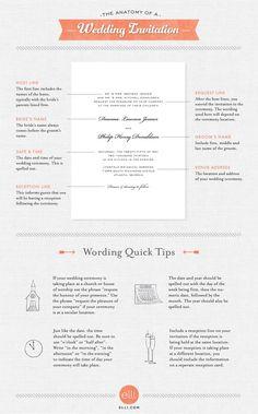 The anatomy of a wedding invitation. Great wedding invitation wording guide!