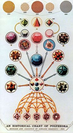 An Historical Chart of Polyhedra