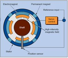A magnetic bearing  is a bearing that supports a load using magnetic levitation.  Magnetic bearings support moving parts without physical c...
