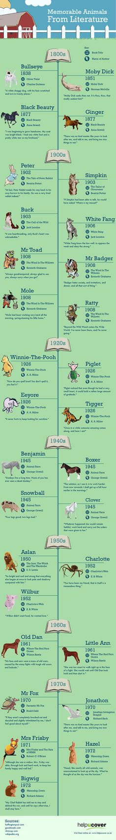 Check out the visual timeline of animal characters that appeared in literature since the beginning of the 19th century. Animals are most…