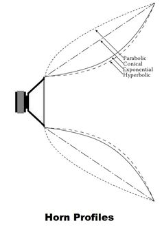 horn profiles