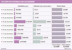 La acción de Avianca ha subido 33% en diciembre por rumor de compra Shopping, The Little Prince, December