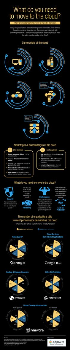 While considering cloud, also consider possible impact on performance. Infographic by VMware #cloud #infographic #technology #twitter