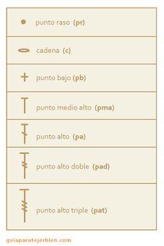 Diagramas de Crochet diagramas de crochet utilizan símbolos que se representan de manera estándar, están explicados en la página Puntos y Símbolos de Crochet. Generalmente los diagramas se complementan con un texto que describe cada hilera o vuelta