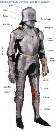 Glossary of armor parts.