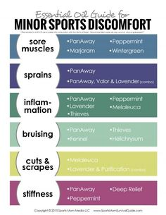 Do you have kids who play sports!?  Check out this Essential Oil Guide for Minor Sports Discomfort.  It gives a list of oils to use with a FREE PRINTABLE.