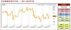 US Coffee CFD closed unchanged on Thursday. The high-range close set the stage for a steady opening on Wednesday. Stochastics and the RSI are turning neutral to bearish signaling that sideways to lower prices are possible near-term. Today's close below the reaction low crossing confirms that a short-term top has been posted. Closes above the 10-day moving average crossing would confirm that a low has been posted.