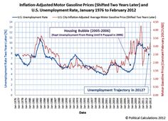 Motor Gasoline Prices v Unemployment Rate http://oilprice.com/Finance/investing-and-trading-reports/How-to-Ensure-Peak-Oil-Doesnt-Bring-the-End-of-Economic-Growth.html