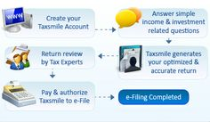 Taxsmile is an efiling portal to prepare and efile income tax return Online. Taxsmile helps individuals to file their income tax return in an easy, convenient and secure way. Income Tax Return, Create Yourself, Investing, This Or That Questions