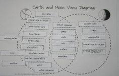 Sun moon and earth blank venn diagram image result for sun earth moon venn diagram ccuart Choice Image
