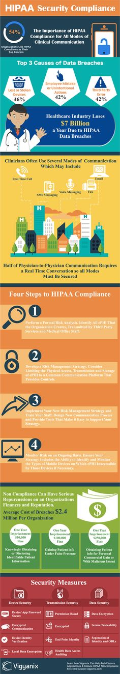 The importance of HIPAA compliance for all modes of clinical communication. See more at : http://www.vigyanix.com/hipaa-demystified-what-you-need-to-know-about-hipaa-infographic/
