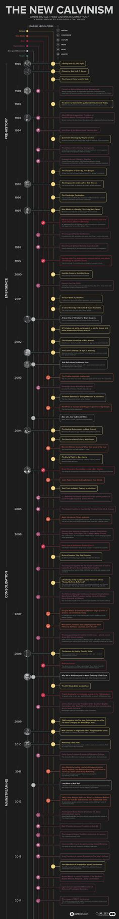 Infographic: History of New Calvinism - A very interesting timeline. Covenant Theology, Reformed Theology, Grands Philosophes, 5 Solas, Christian Apologetics, Bible Study Tools, Bible Knowledge, World Religions, Christian Faith
