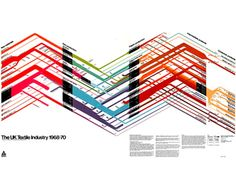 visualcomplexity.com | UK Textile Industry (1968-70)