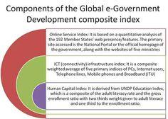 Global e-Government Development Index FROM http://blogs.worldbank.org/publicsphere/node/5624