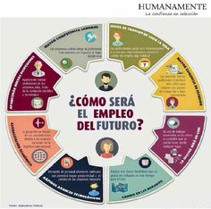 ¿Cómo será el empleo del #futuro?