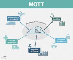 Internet des Objets : bien comprendre MQTT