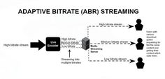 Stream your live content into multiple bit rates using Adaptive Bit rate (ABR) Streaming technique, for users with different connection speed. Contact us at 'sales@webmobinetworks.com' for more info...