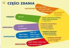 Learn Polish, Polish Words, Polish Language, Gernal Knowledge, E Mc2, Language School, Eighth Grade, Building For Kids, School Motivation
