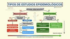 Med School, Data Science, Medicine, Deco, Study Notes, Learning Activities, Nursing Assistant, Med Student, Essayist