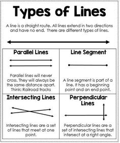 Types of Lines Anchor Chart - Help your students remember the difference between a line, line segment, parallel lines, intersecting lines, and perpendicular lines. This mini anchor chart is a great addition to an interactive math journal and has just the right amount of information for students!