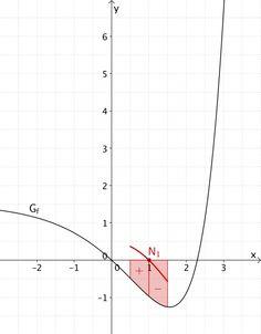 Integralfunktion F skizzieren - Grafik 1