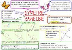 La carte mentale sur la symétrie, en 6ème, avec la médiatrice d'un segment !