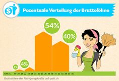 Bruttolöhne Putzfrau Schweiz #Lohn #Putzfrau #quittch Ecards, Memes, Infographic, Switzerland, Woman, E Cards, Meme