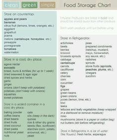 storing food chart