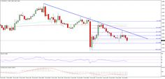 EURUSD Trades Down, Can Losses Extend? - http://www.fxnewscall.com/eurusd-trades-down-can-losses-extend/1932045/