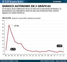 20 años de inflación en México. 16 de octubre 2013.