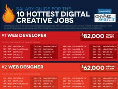 Salary Guide: The 10 Hottest Digital Creative Jobs