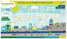 Infographic: op weg naar een klimaatneutraal 's-hertogenbosch