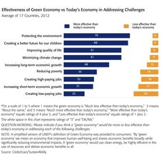 Green Economy Will Boost Jobs and Economic Growth, According to Global Poll of Consumers and Experts – News | SustainAbility