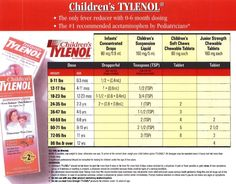 Pediatrician's Children's Tylenol Dosage Chart