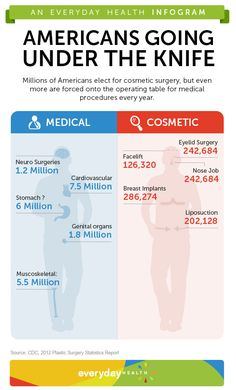 The number of Americans getting plastic surgery continues to increase, but medical procedures are still far more prevalent, according to a study from the American Societ of Plastic Surgeons. What's your take on this infographic?
